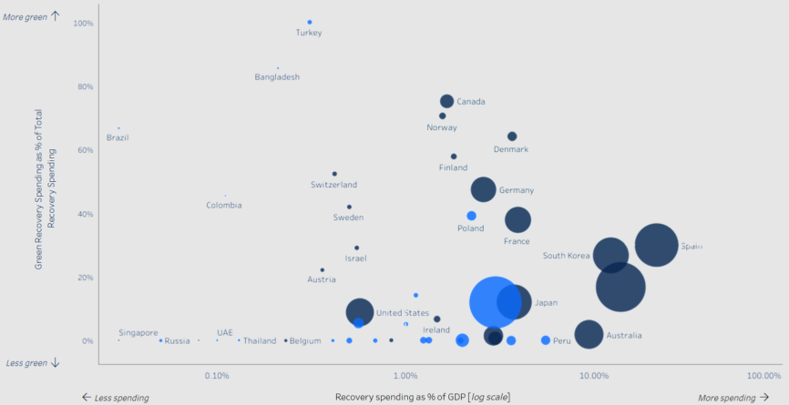 Total spending - recovery spending - green spending. Countries worldwide